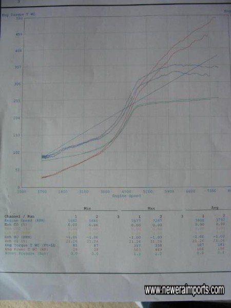 UK 98 RON Fuel (GT ART) Dyno printout - 503 bhp at the wheels - 670 bhp at the flywheel!!